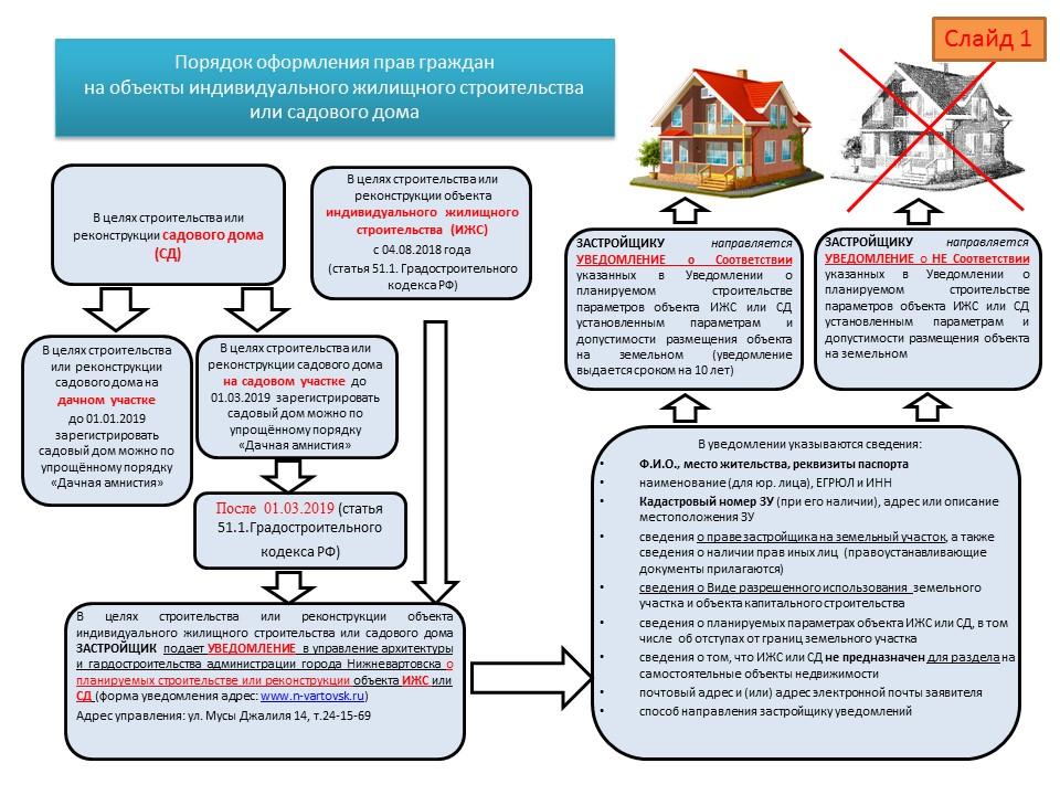 Порядок оформления прав граждан на объекты ИЖС или садового дома